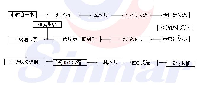 资质申领步骤流程图